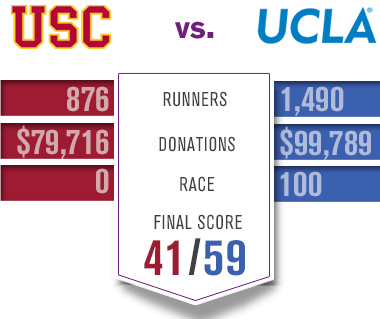Point Breakdown: UCLA Runners - 1490; UCLA Donations - $99789; USC Runners - 876; USC Donations - $79716